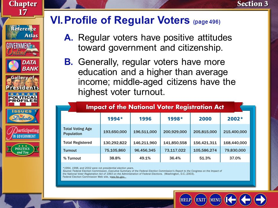VI. Profile of Regular Voters (page 496)