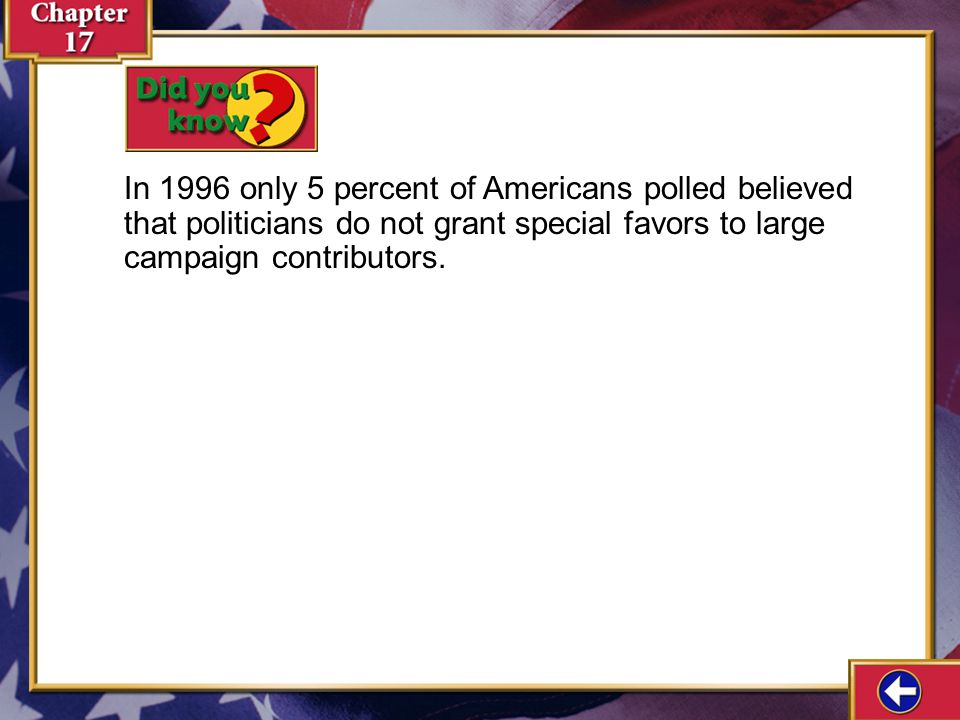 In 1996 only 5 percent of Americans polled believed that politicians do not grant special favors to large campaign contributors.