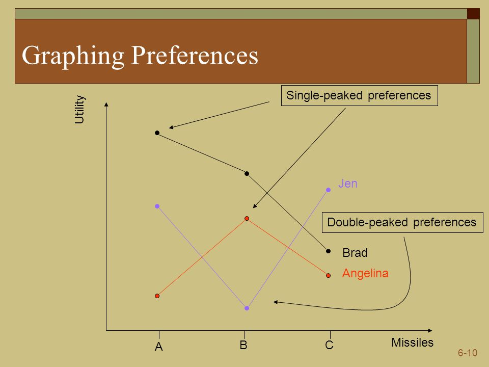 Graphing Preferences Single-peaked preferences Utility Jen