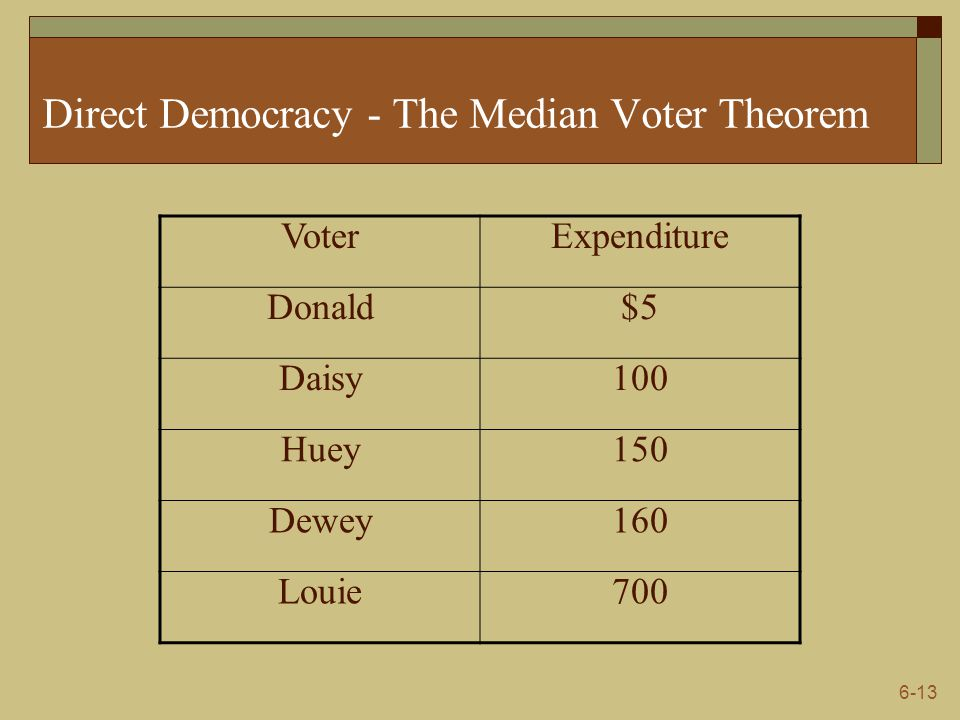 Direct Democracy - The Median Voter Theorem