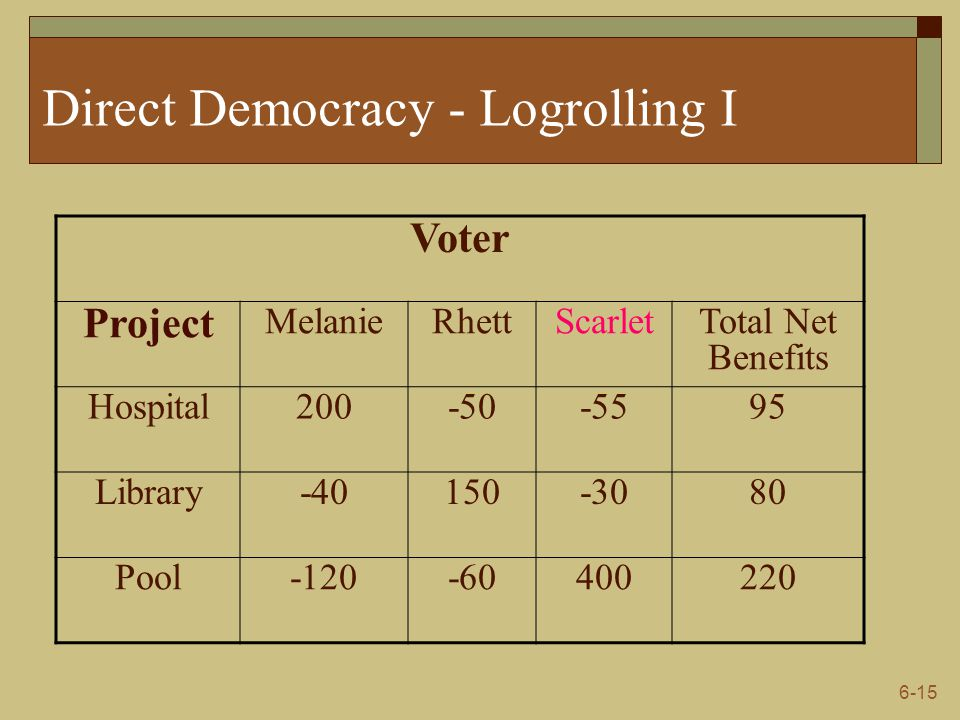 Direct Democracy - Logrolling I