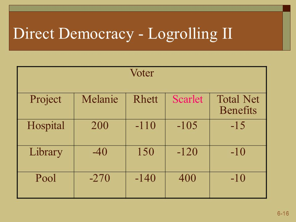 Direct Democracy - Logrolling II