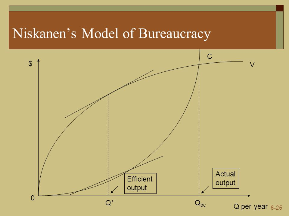 Niskanen's Model of Bureaucracy