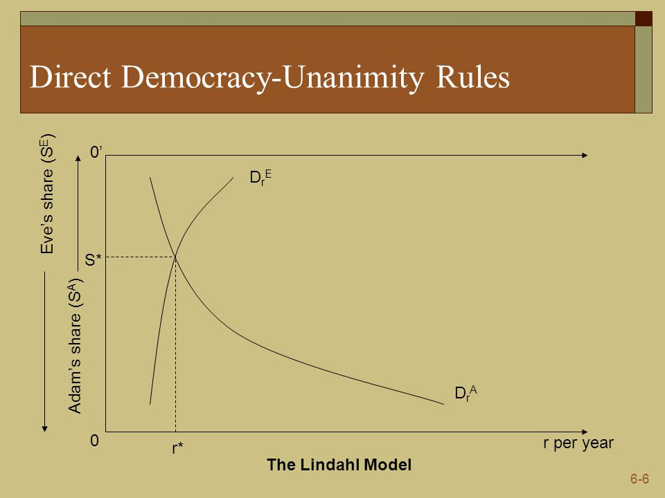 Direct Democracy-Unanimity Rules