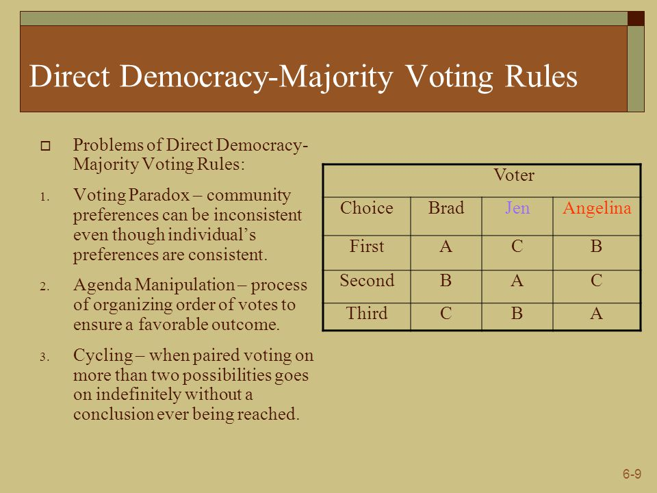 Direct Democracy-Majority Voting Rules
