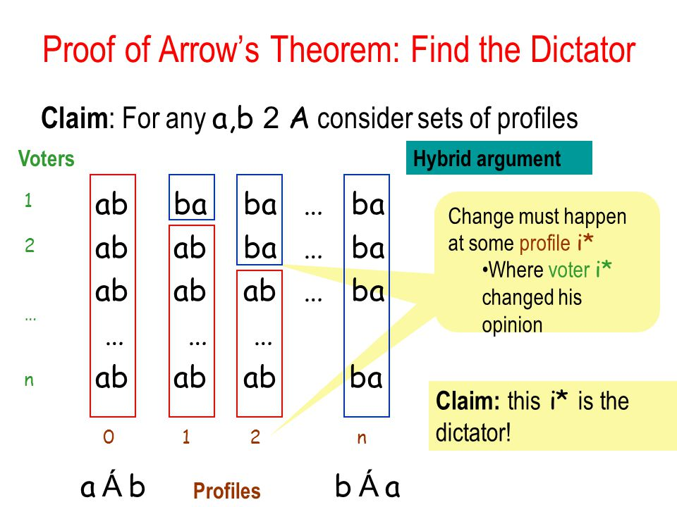 Proof of Arrow's Theorem: Find the Dictator