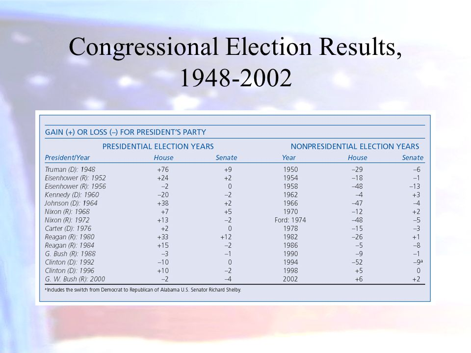 Congressional Election Results, 1948-2002
