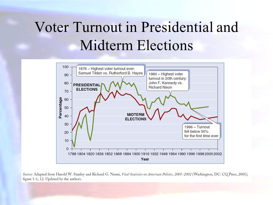 Voter Turnout in Presidential and Midterm Elections