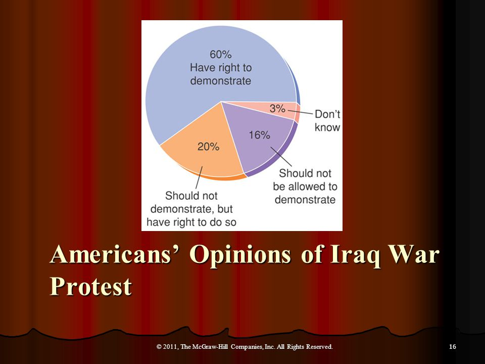 Americans' Opinions of Iraq War Protest