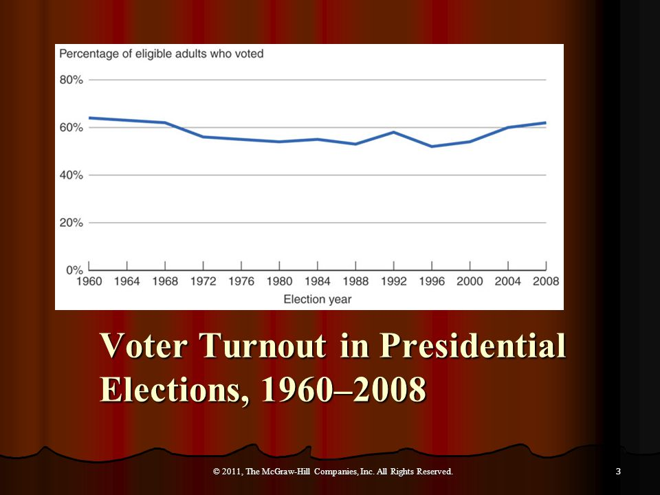 Voter Turnout in Presidential Elections, 1960–2008