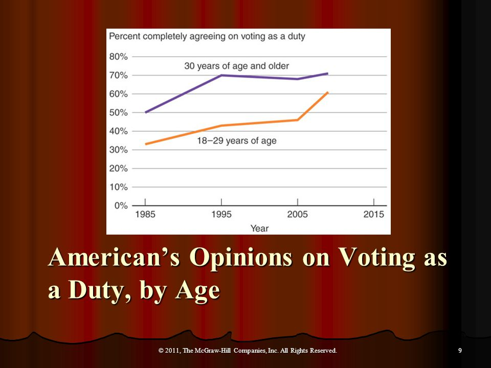 American's Opinions on Voting as a Duty, by Age