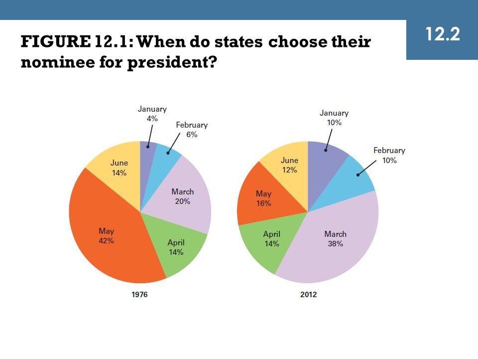 12.2 FIGURE 12.1: When do states choose their nominee for president