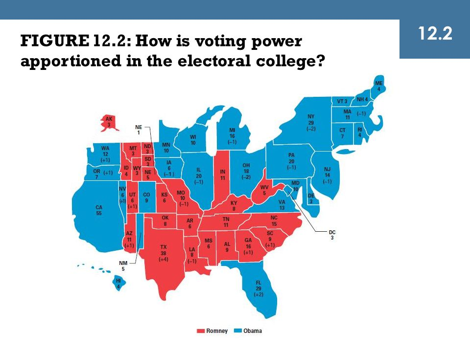 12.2 FIGURE 12.2: How is voting power apportioned in the electoral college