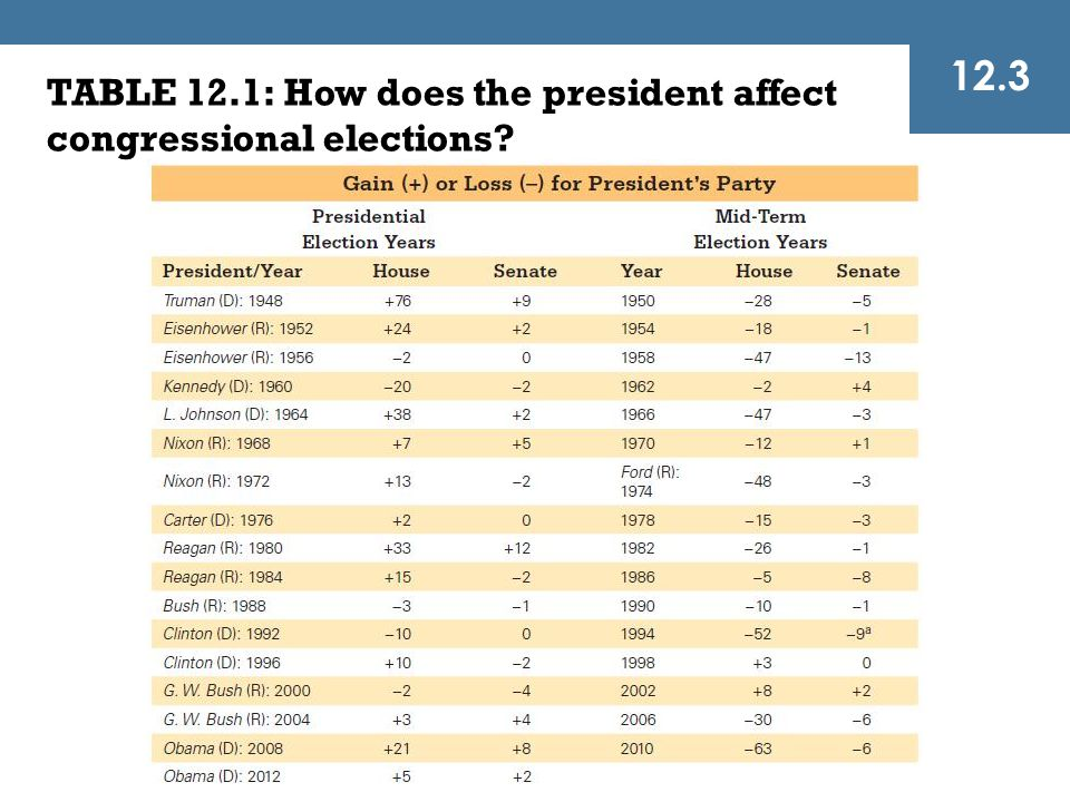 12.3 TABLE 12.1: How does the president affect congressional elections