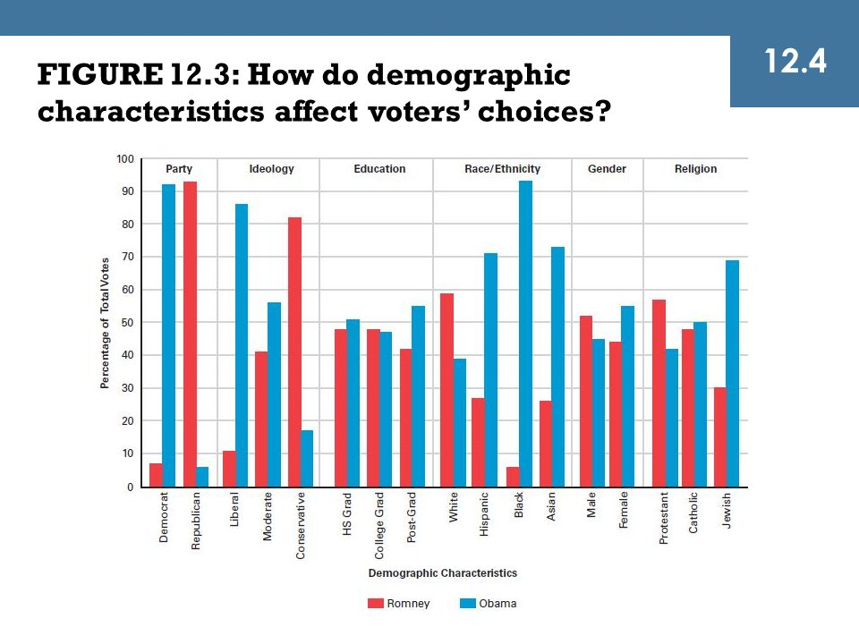 12.4 FIGURE 12.3: How do demographic characteristics affect voters' choices