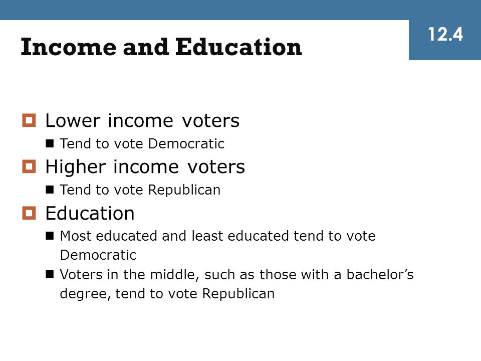 Income and Education 12.4 Lower income voters Higher income voters