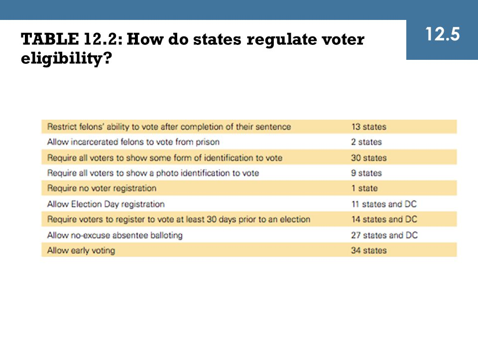12.5 TABLE 12.2: How do states regulate voter eligibility