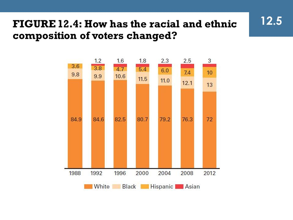 12.5 FIGURE 12.4: How has the racial and ethnic composition of voters changed