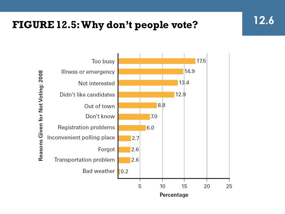 12.6 FIGURE 12.5: Why don't people vote