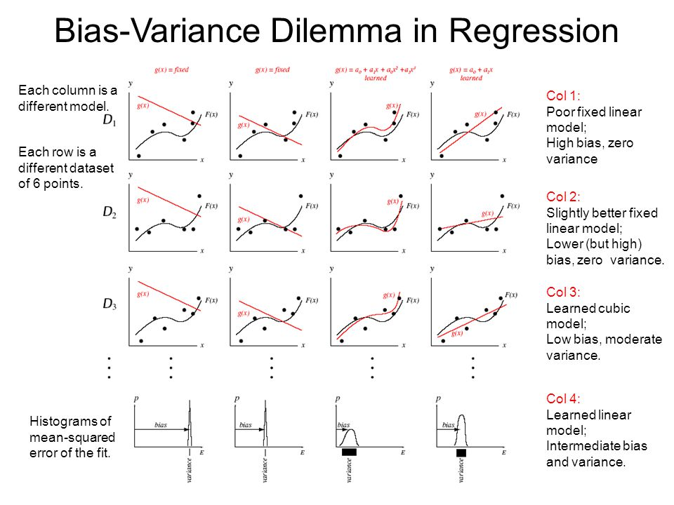 Bias Variance Dilemma Procedures with increased flexibility to adapt to training data have lower bias, but higher variance.