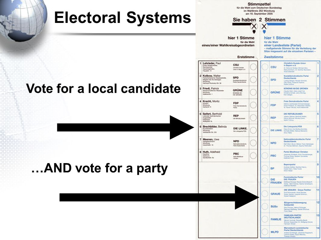 Electoral Systems Vote for a local candidate …AND vote for a party