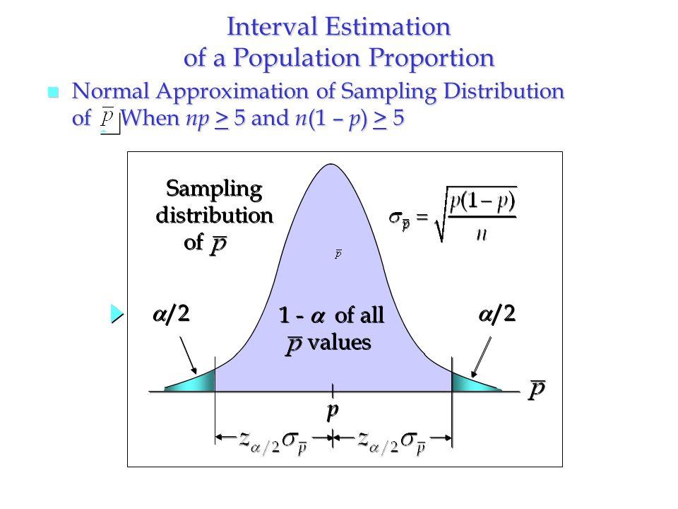 Interval Estimation of a Population Proportion