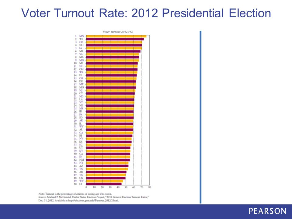 Voter Turnout Rate: 2012 Presidential Election