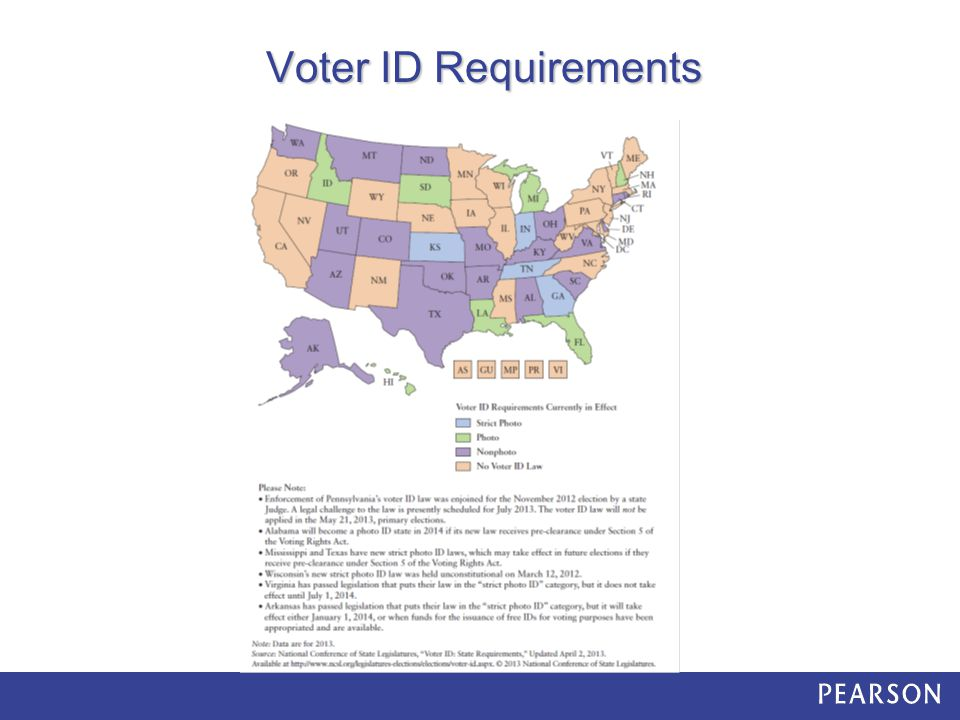 Voter ID Requirements