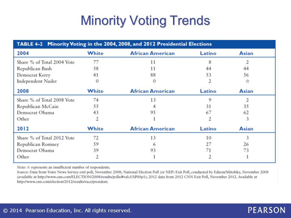 Minority Voting Trends