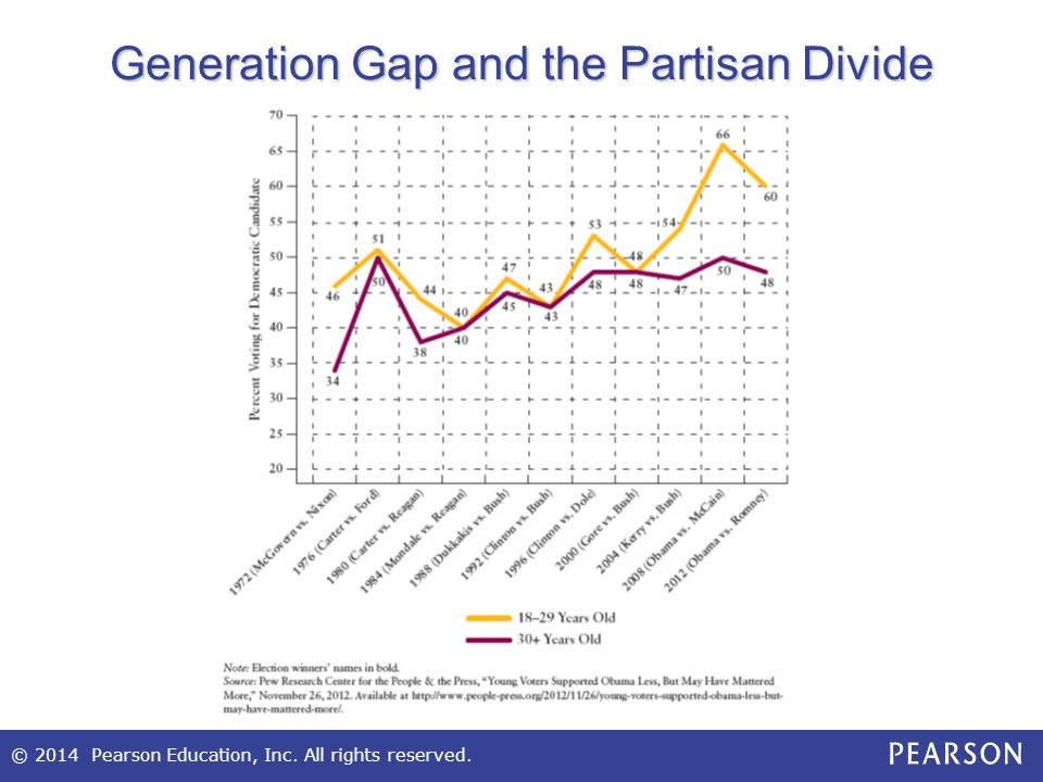 Generation Gap and the Partisan Divide
