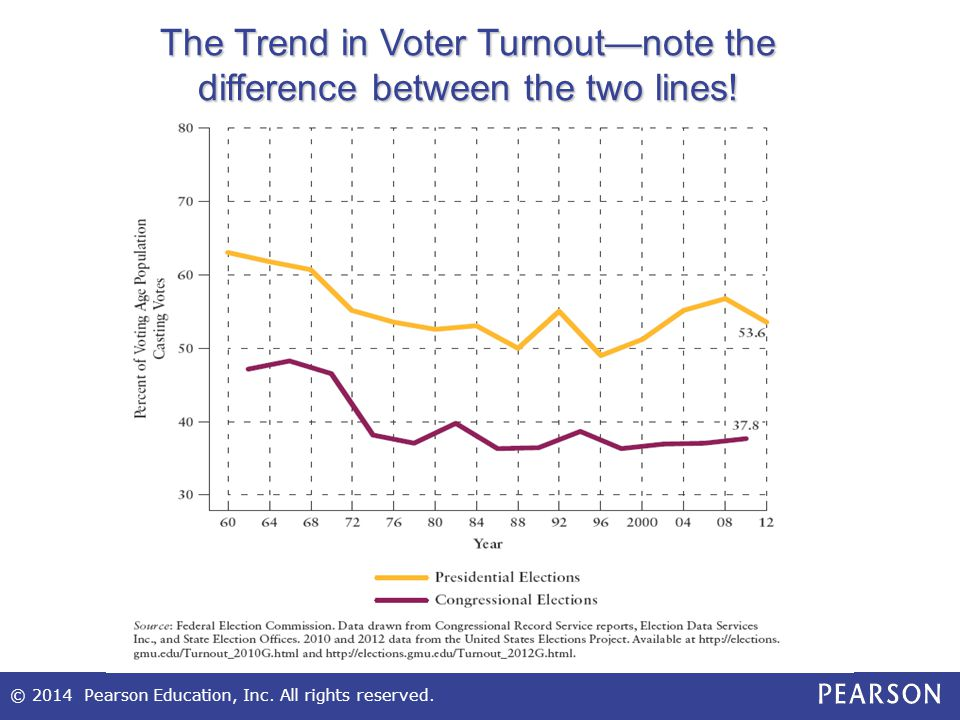 The Trend in Voter Turnout—note the difference between the two lines!