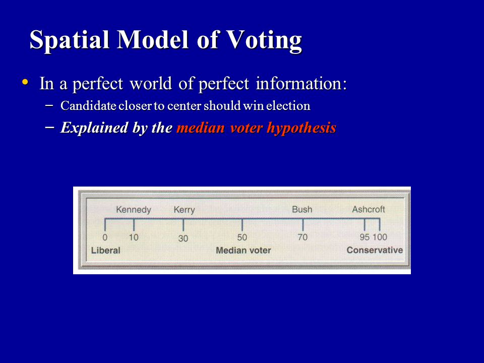 Spatial Model of Voting