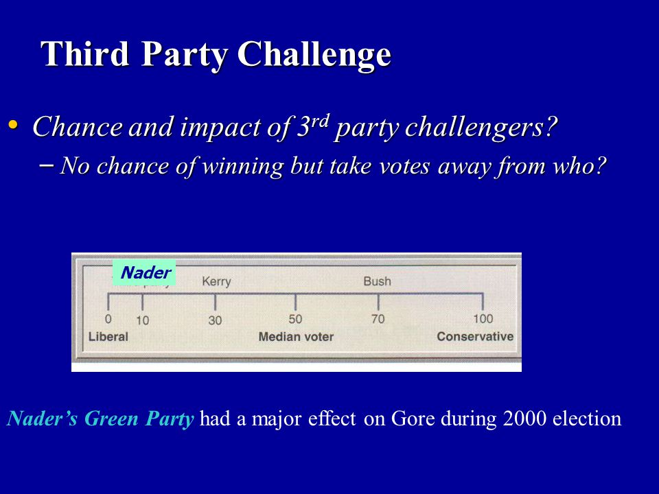Third Party Challenge Chance and impact of 3rd party challengers