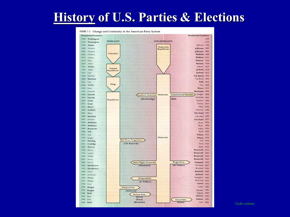 History of U.S. Parties & Elections