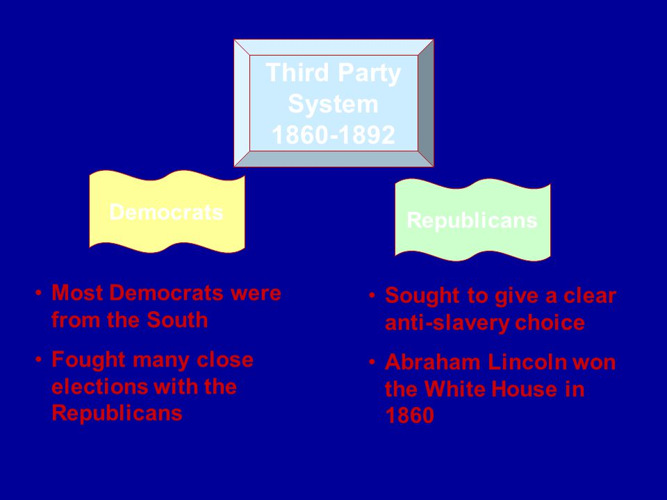 Third Party System 1860-1892 Democrats Republicans