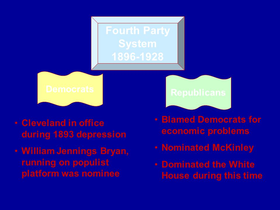Fourth Party System 1896-1928 Democrats Republicans