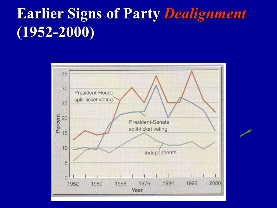 Earlier Signs of Party Dealignment (1952-2000)
