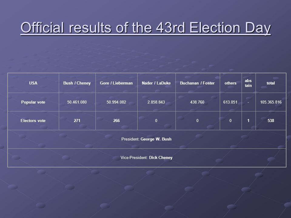 Official results of the 43rd Election Day