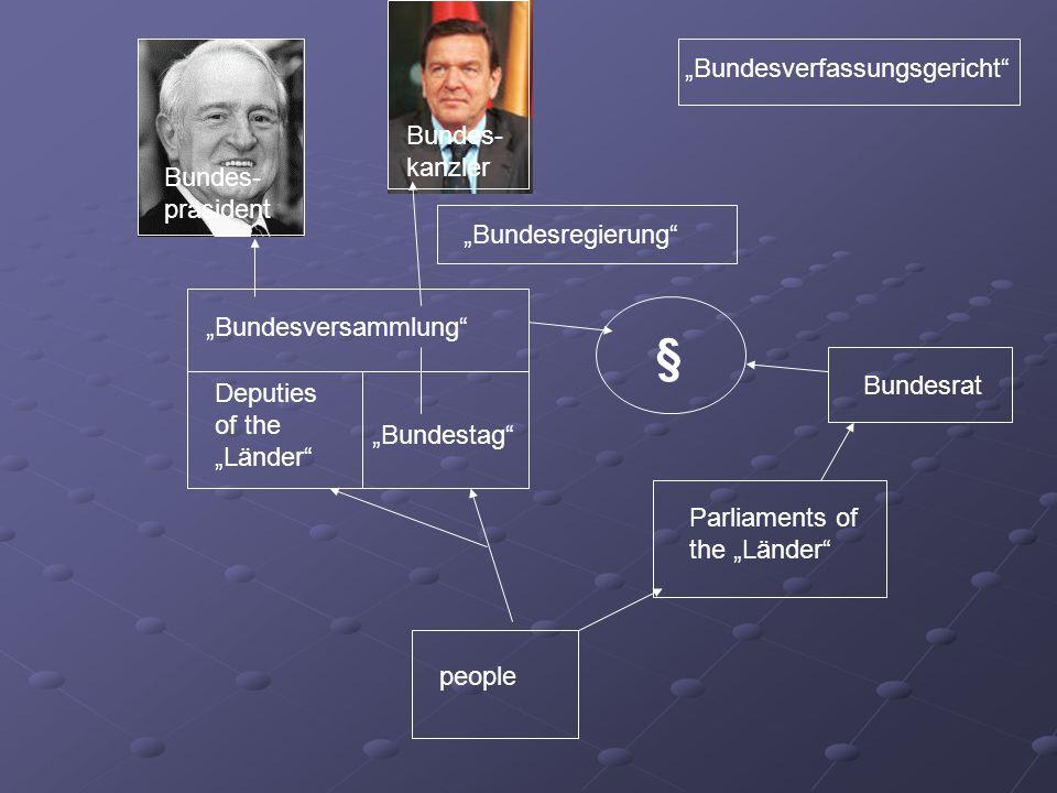 """§ """"Bundesverfassungsgericht Bundes-kanzler Bundes-präsident"""