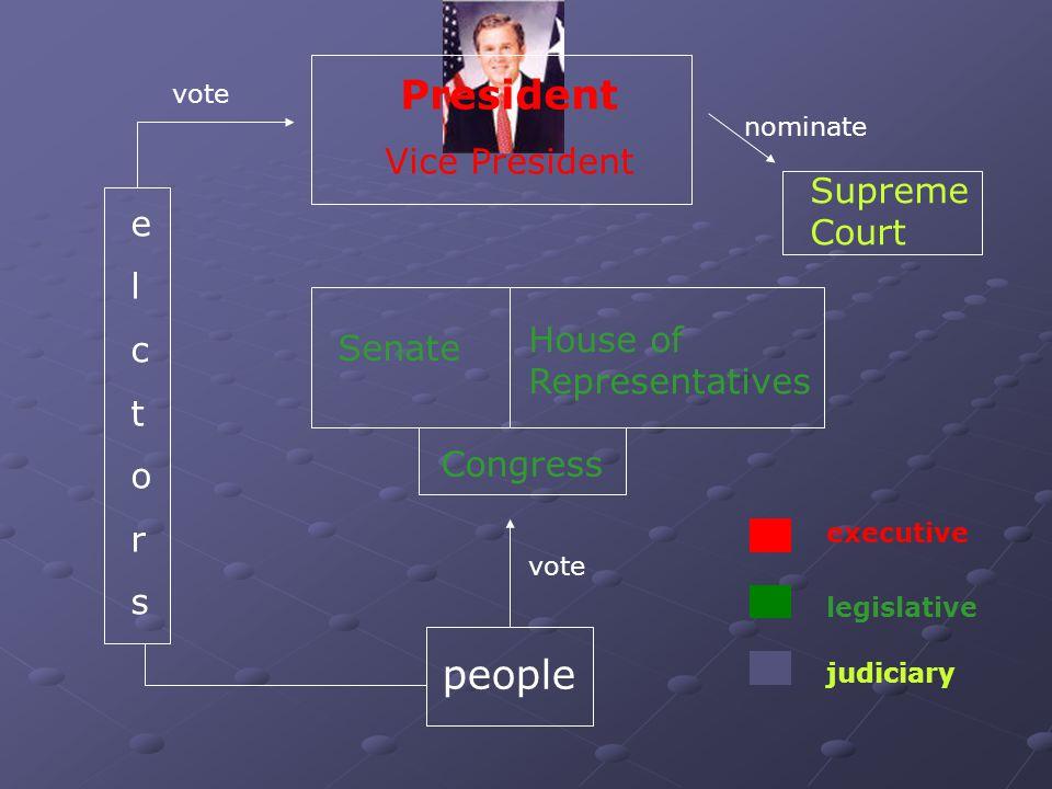 President people Vice President Supreme Court e l c t o r s
