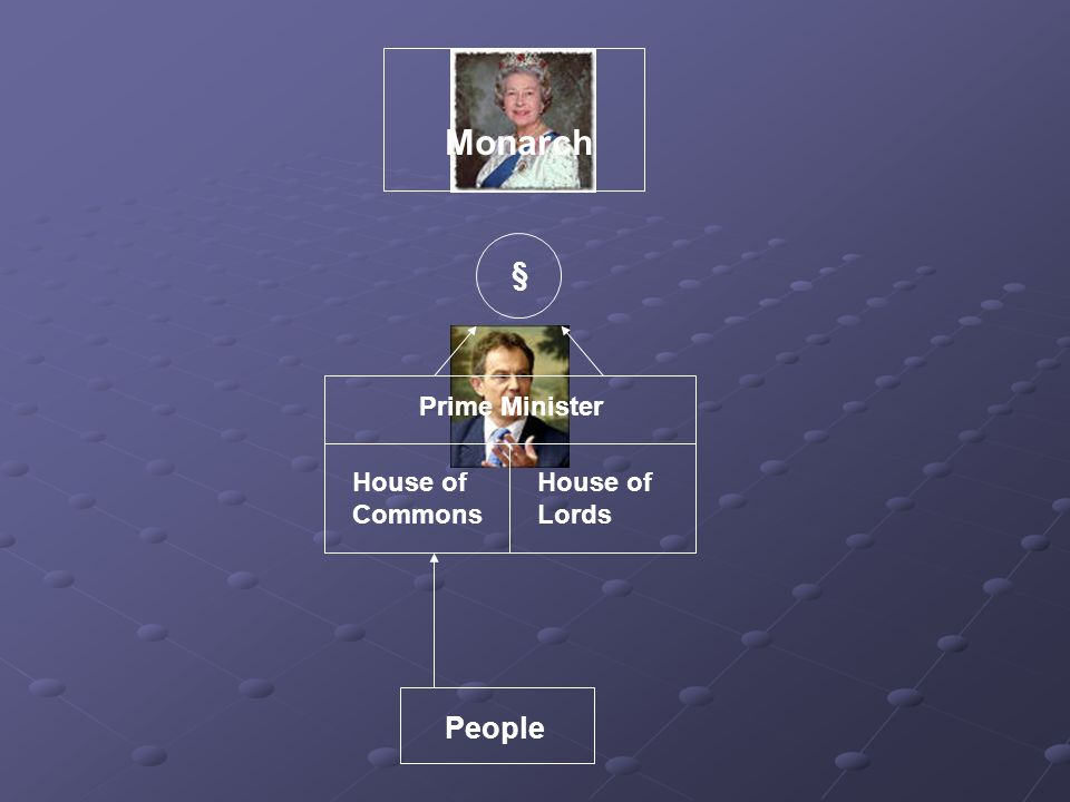 Monarch § Prime Minister House of Commons House of Lords People