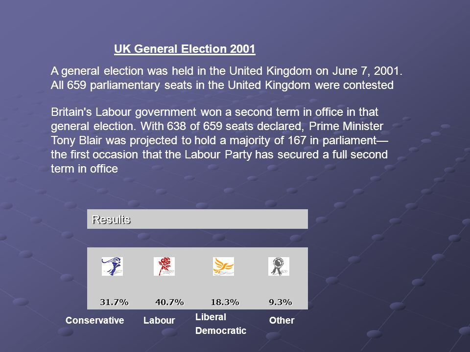UK General Election 2001