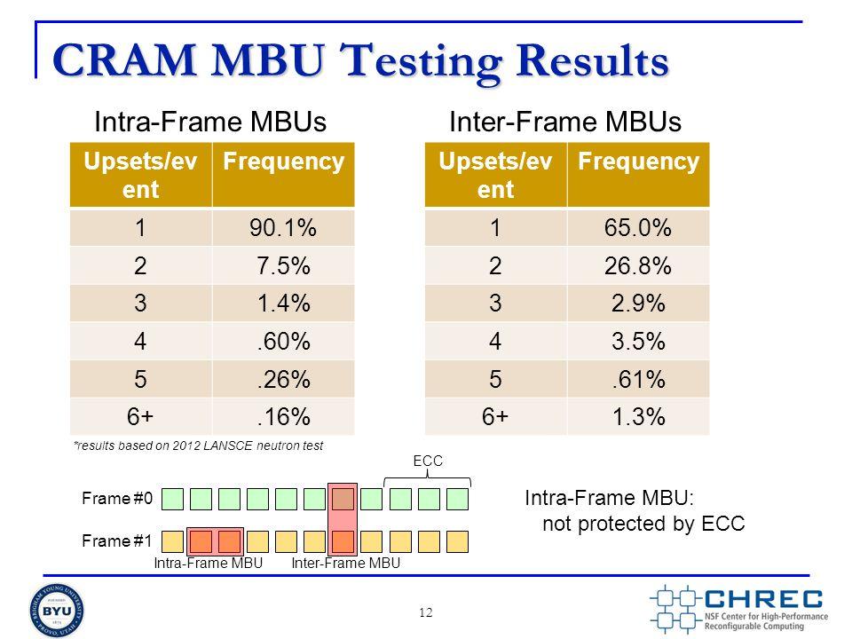 CRAM MBU Testing Results