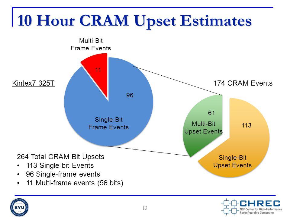 10 Hour CRAM Upset Estimates