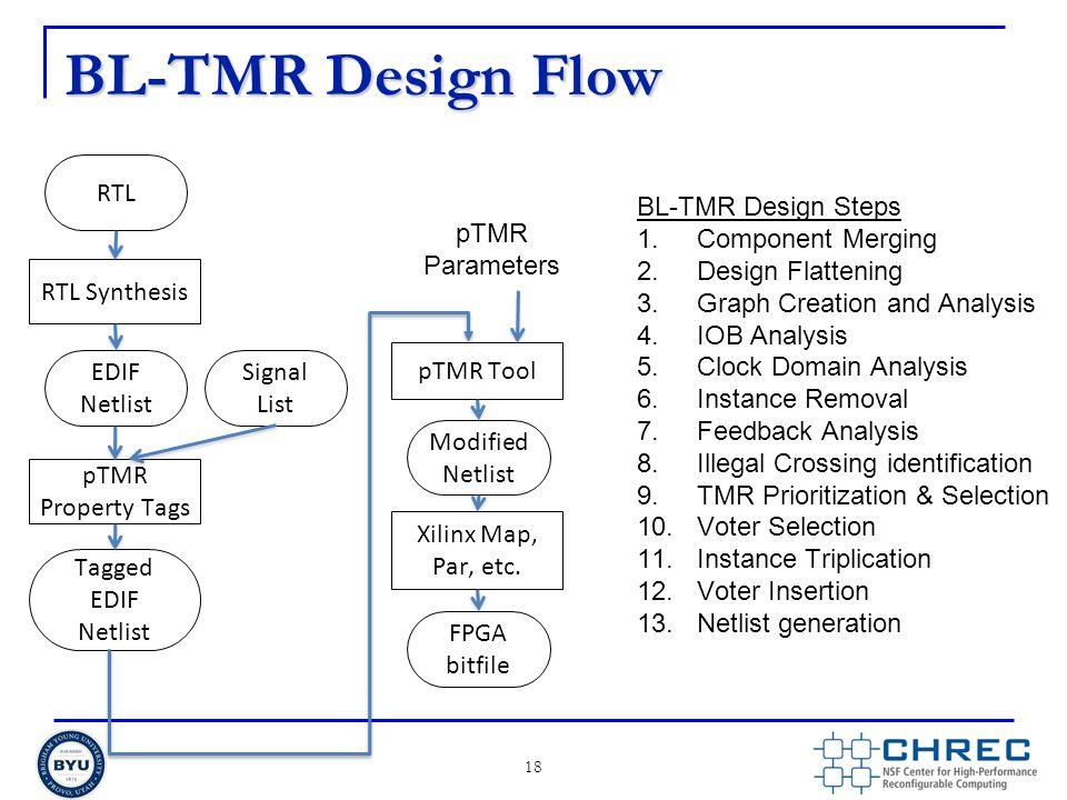 BL-TMR Design Flow RTL BL-TMR Design Steps Component Merging