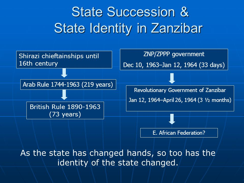 State Succession & State Identity in Zanzibar