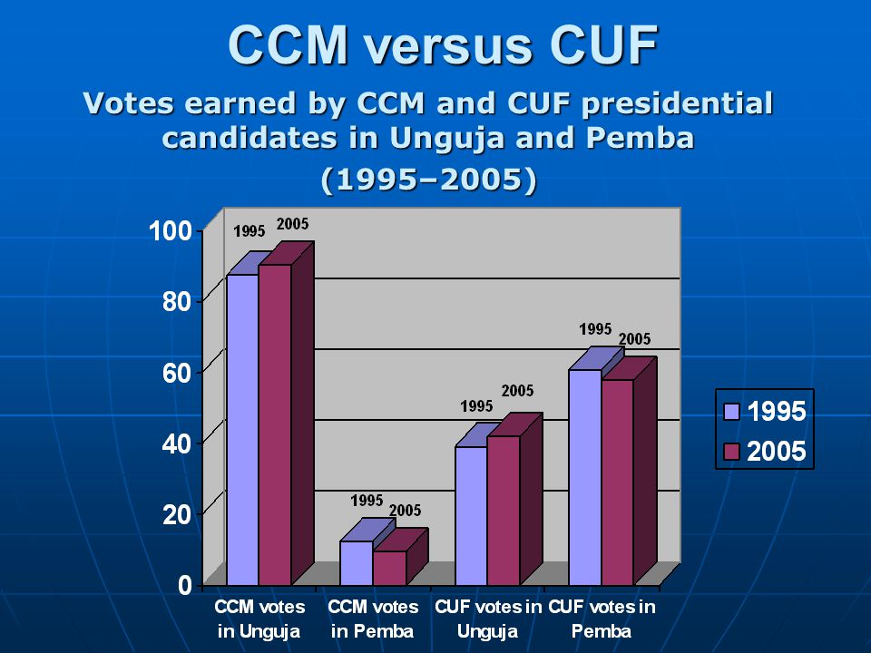 CCM versus CUF Votes earned by CCM and CUF presidential candidates in Unguja and Pemba. (1995–2005)