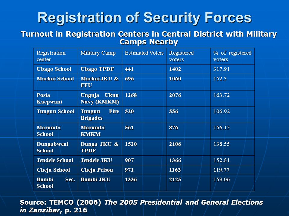 Registration of Security Forces