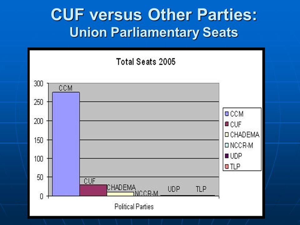 CUF versus Other Parties: Union Parliamentary Seats