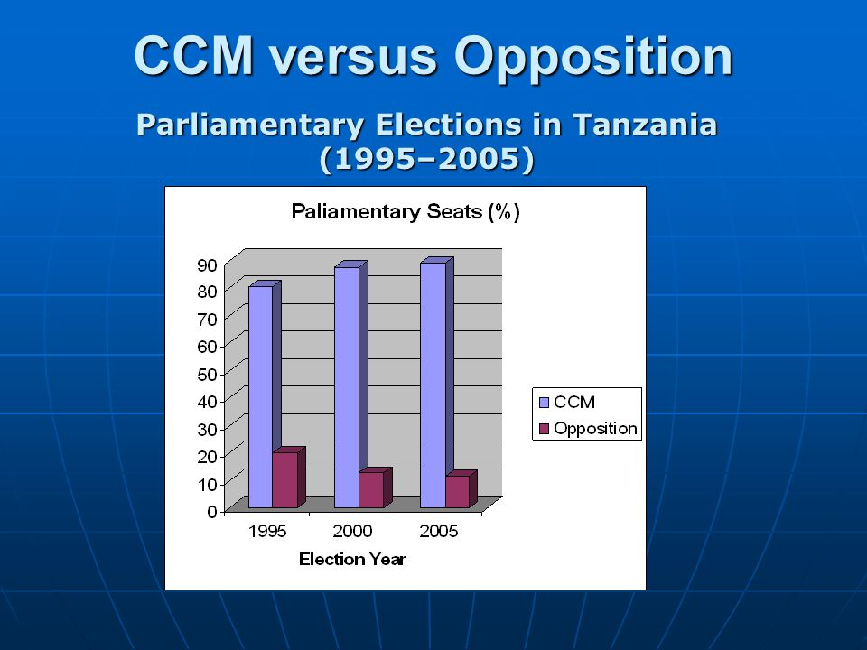 Parliamentary Elections in Tanzania (1995–2005)
